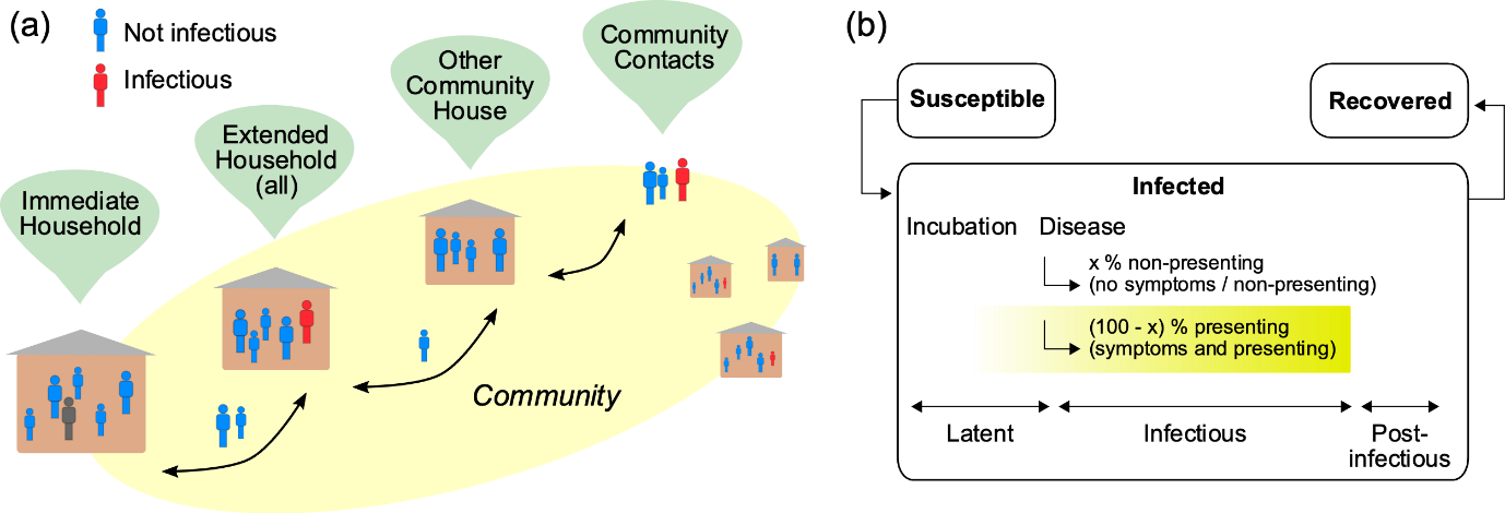 Two images: a) graphic showing population model with infectious and not infections people in various types of households in the community b) flowchart with details on internal state of the disease model in the Infected phase