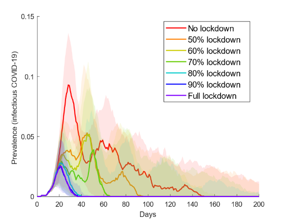 Chart showing comparisons of epidemic curves based on different model assumptions